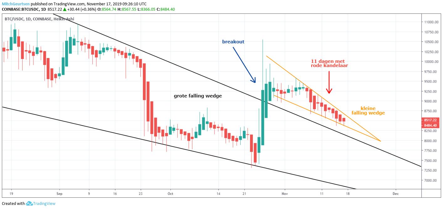 Bitcoin grafiek 17 november 2019 - Falling Wedge
