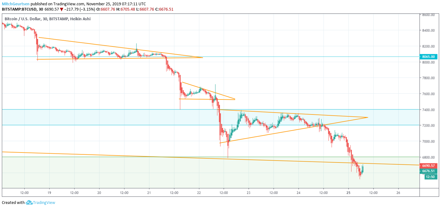 Bitcoin grafiek 25 november 2019 - 30 min