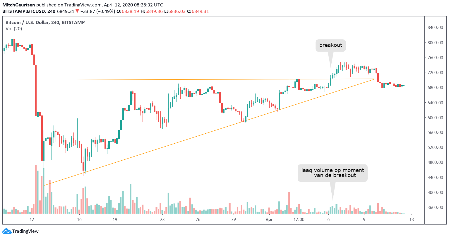Bitcoin Grafiek Break-out