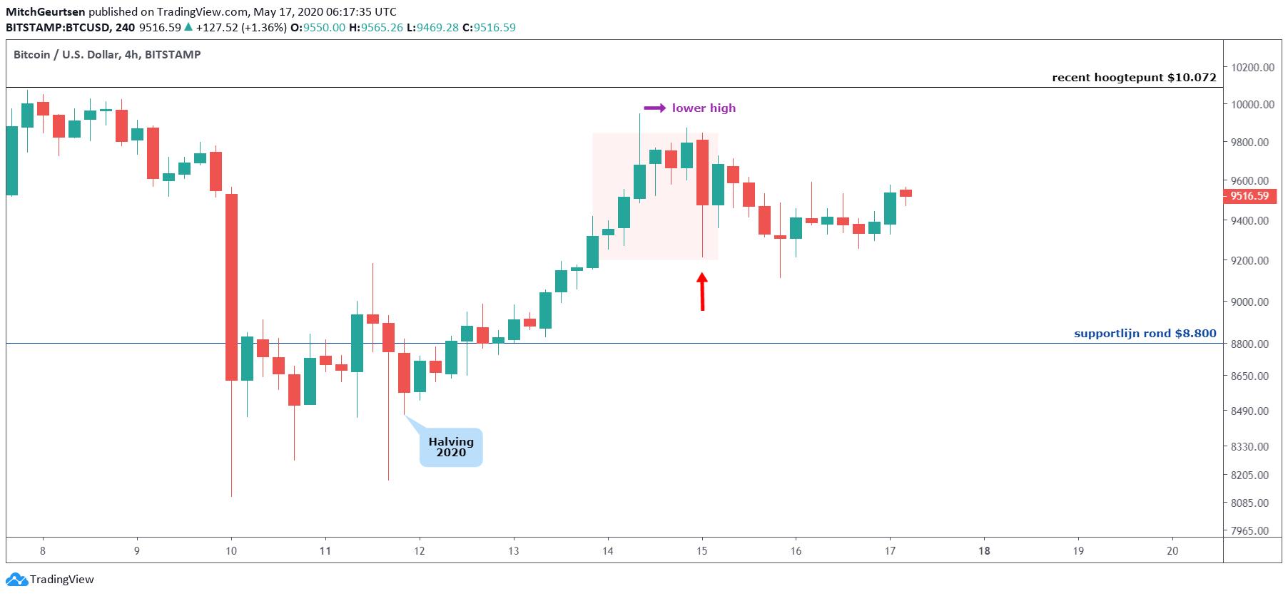 Bitcoin grafiek - Bulls in problemen?