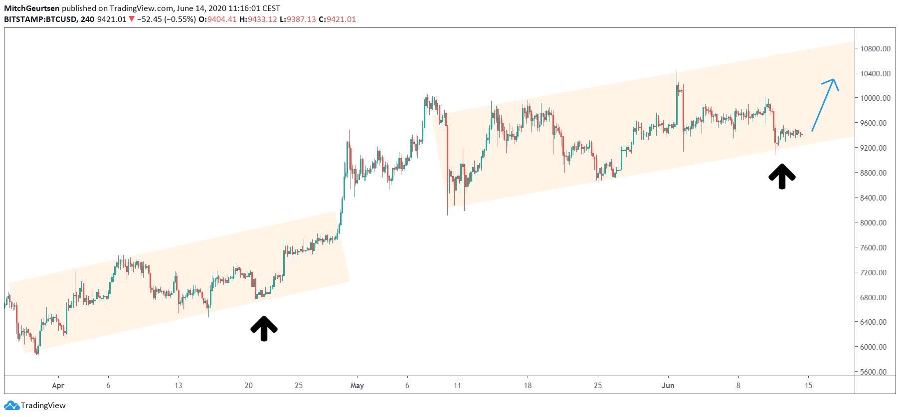 Bitcoin trendkanaal