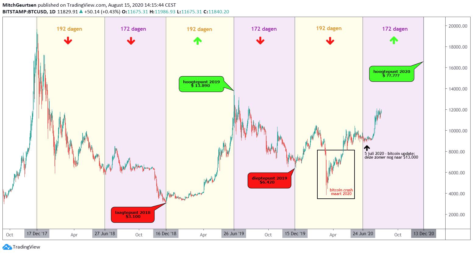 bitcoin cyclus 192-172