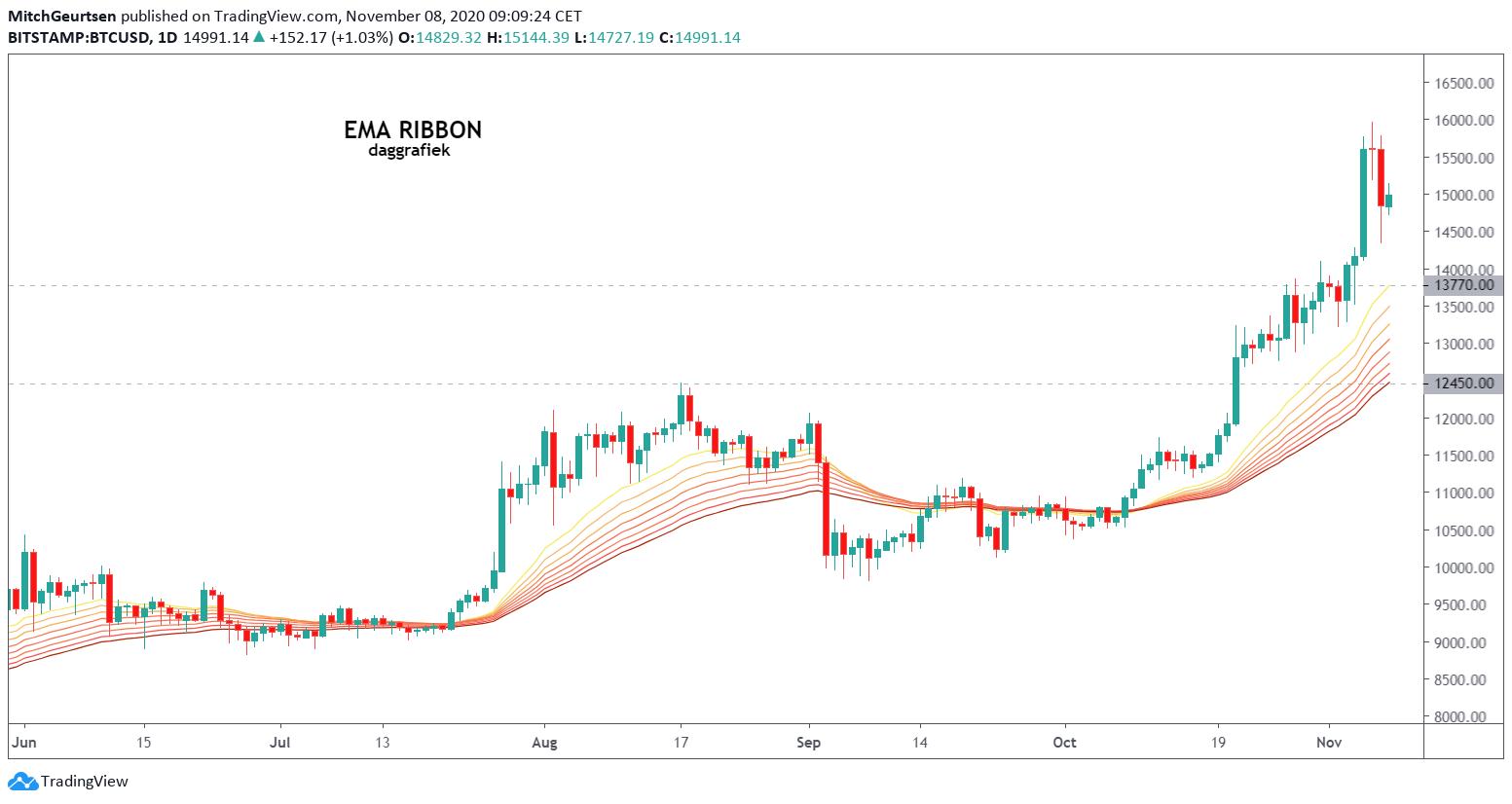 Bitcoin 4 uur   EMA RIBBON