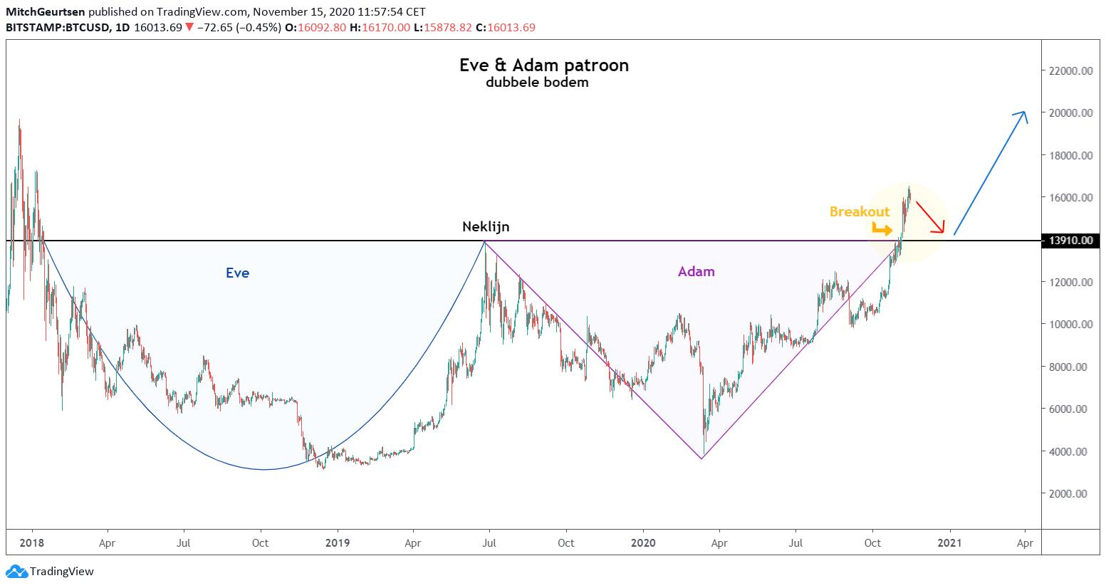 Bitcoin | Eve en Adam patroon
