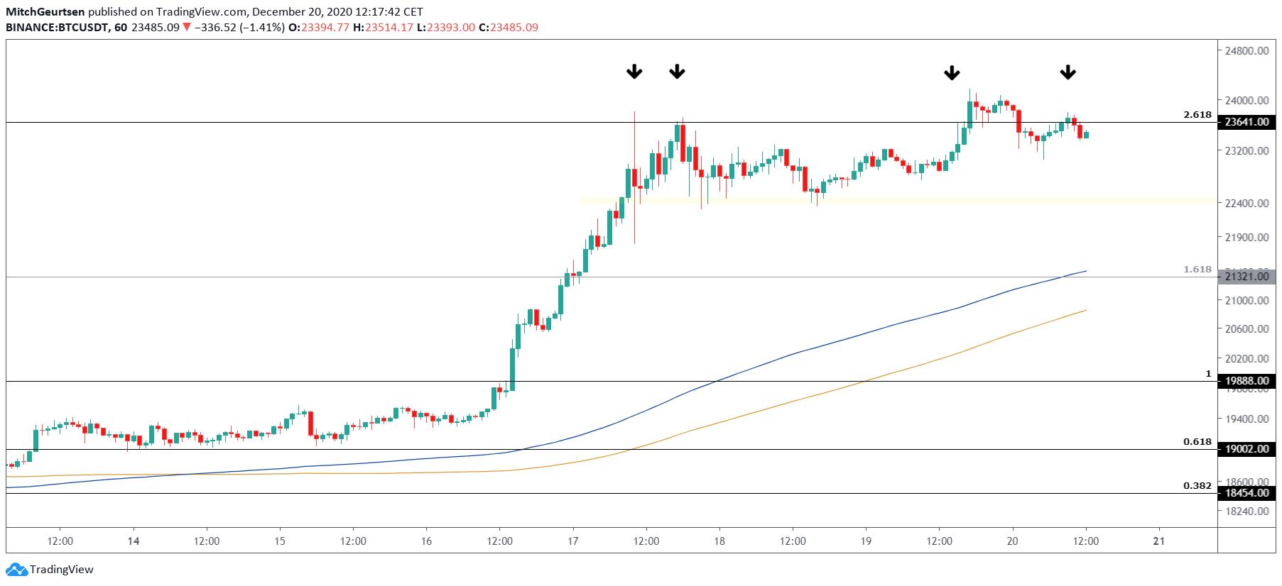 Bitcoin 1 uur | MA's kruipen omhoog
