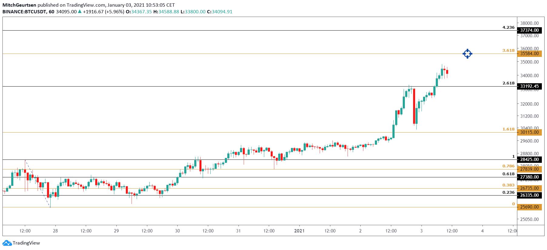 Bitcoin 1 uur | trendomkeer eerder signaleren
