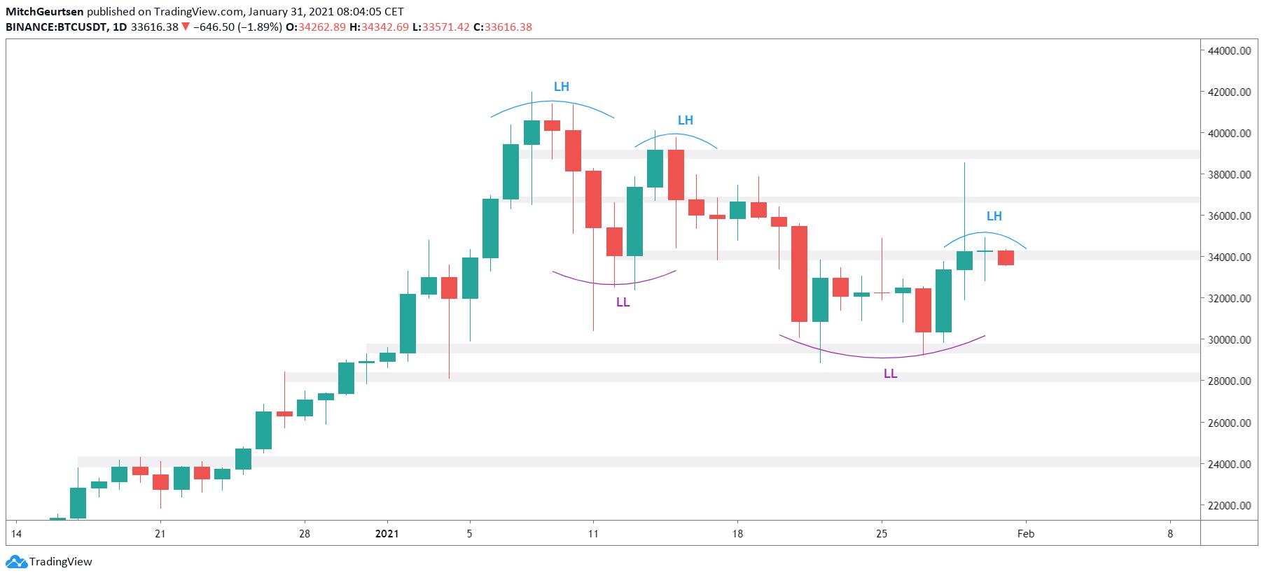 Bitcoin daggrafiek | ondanks Elon Musk pump nog steeds bearish