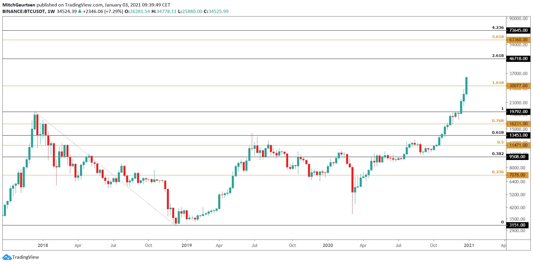 Bitcoin Week | parabolische uptrend