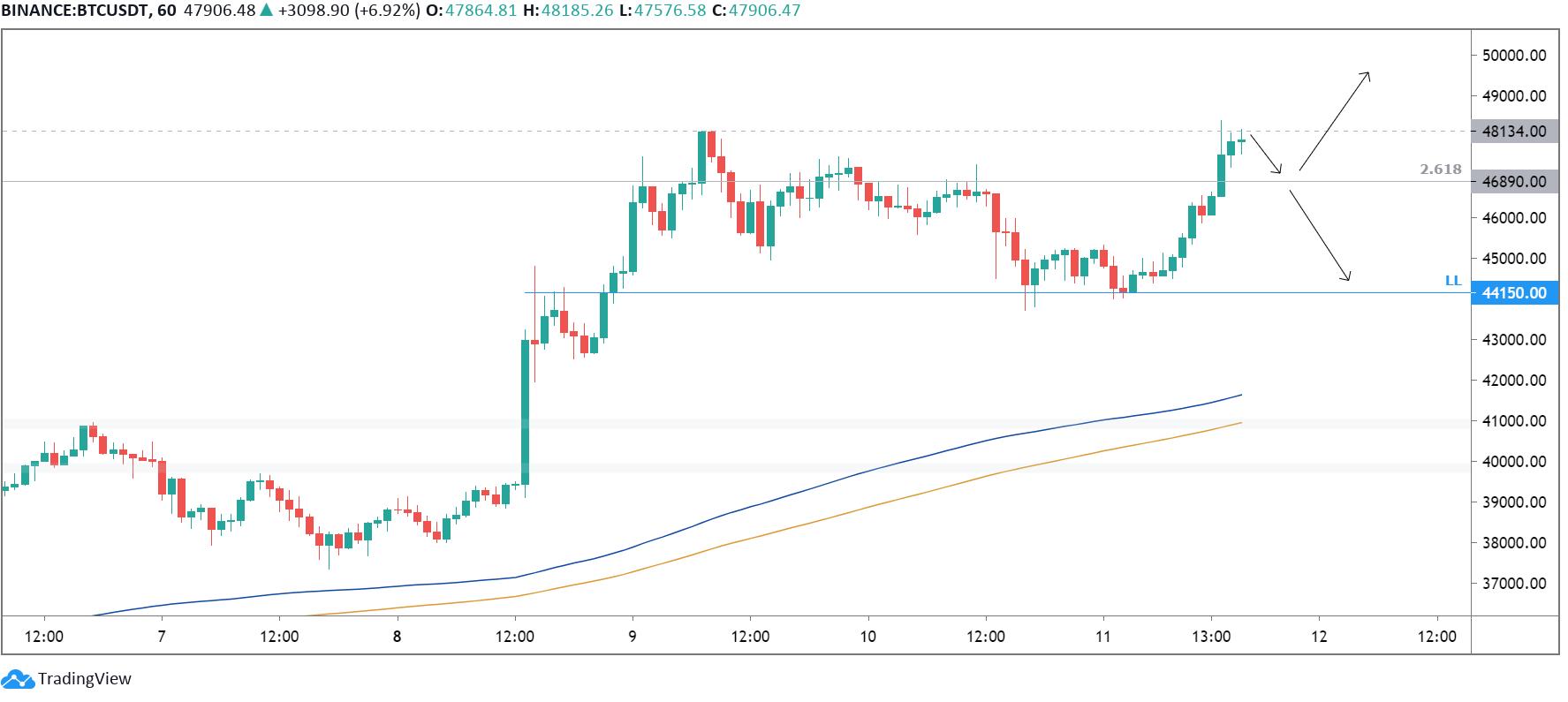 Bitcoin 1 uur | situatie kan snel veranderen
