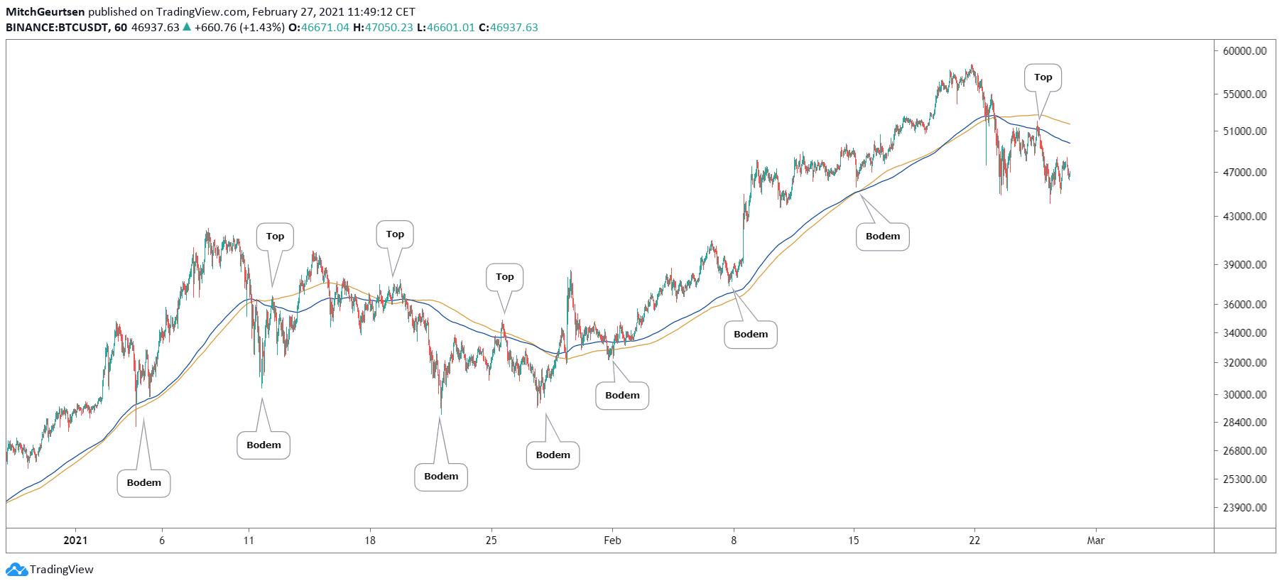 Bitcoin 1 uur | lokale bodems en toppen