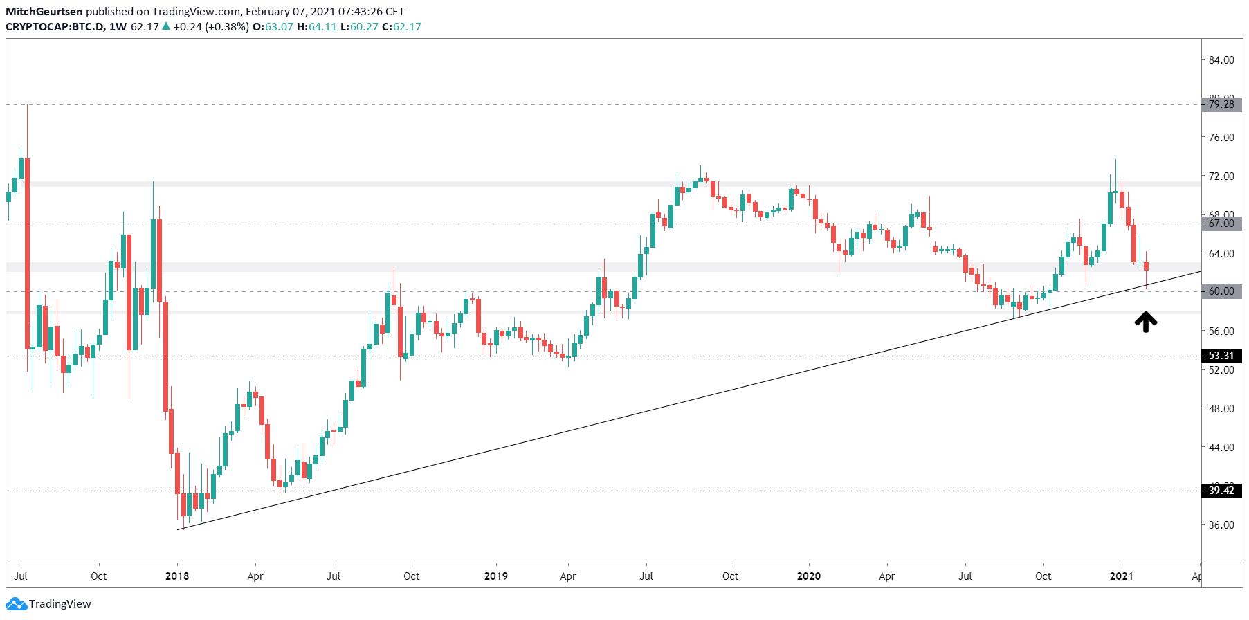 Bitcoin Dominantie | Altseason in gevaar