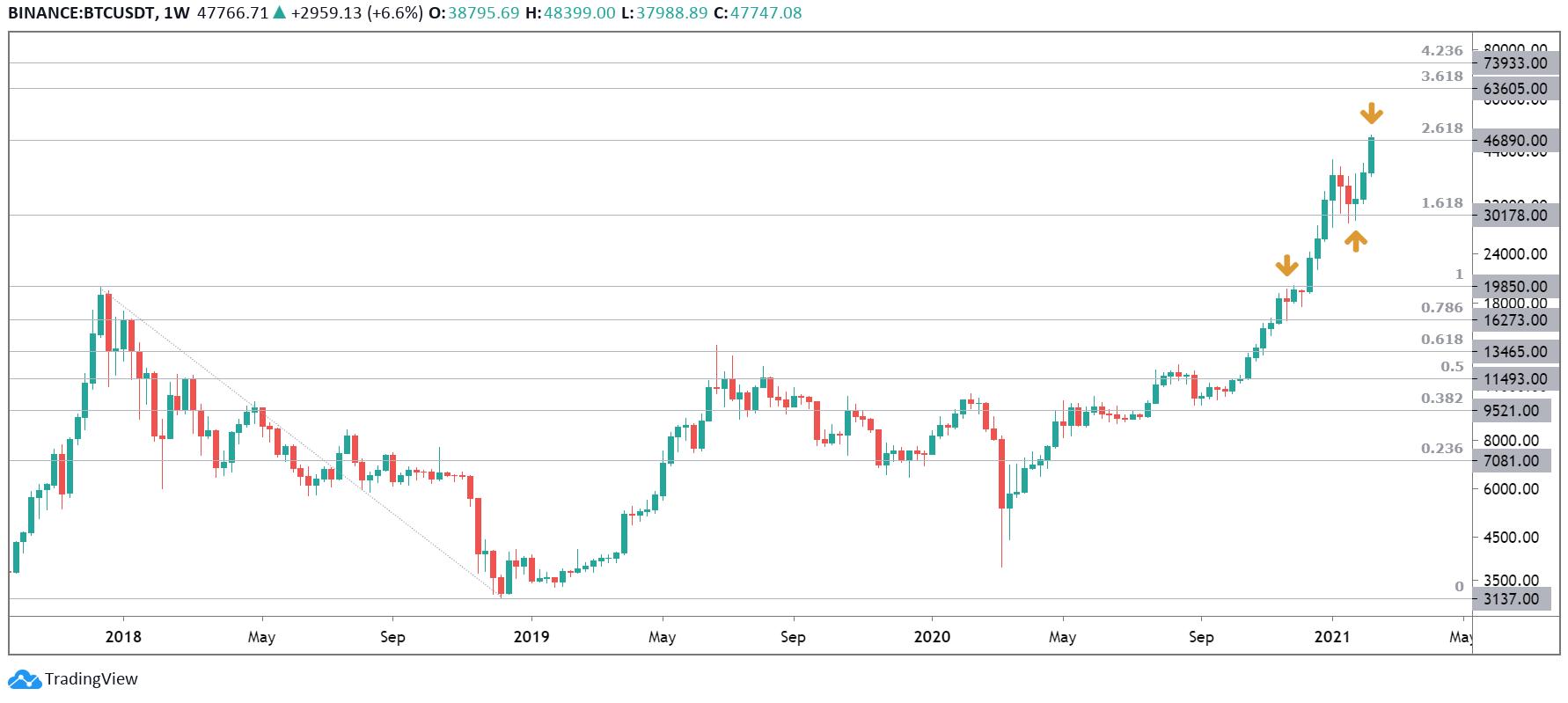 Bitcoin weekgrafiek | haast onwerkelijk