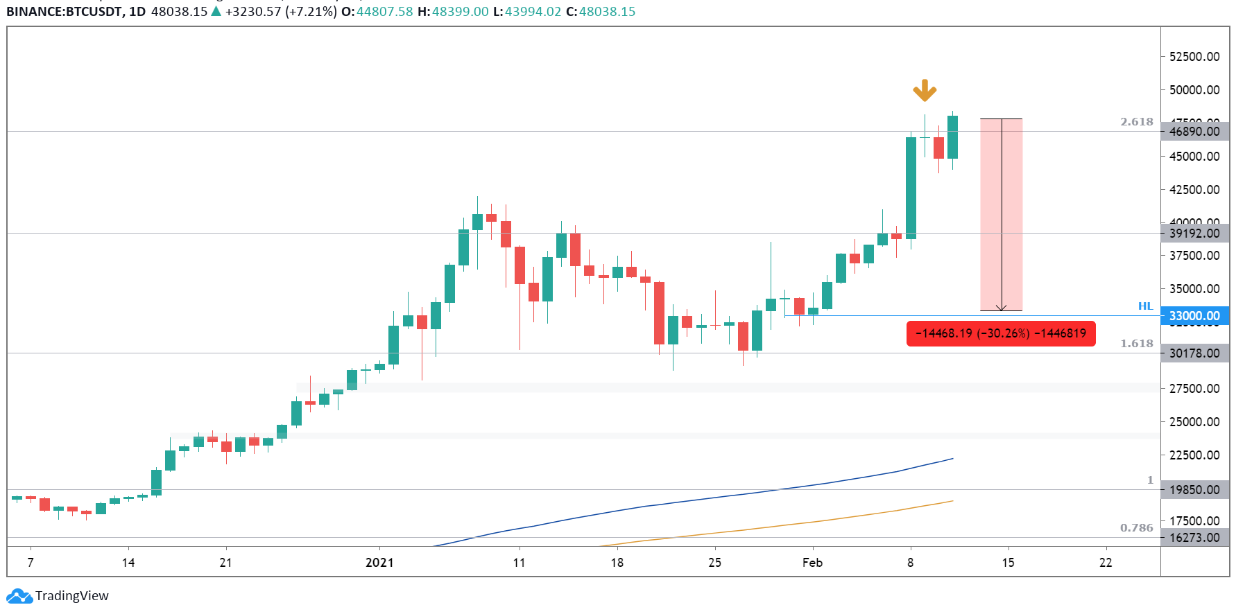 Bitcoin dag | neigt naar perfectie