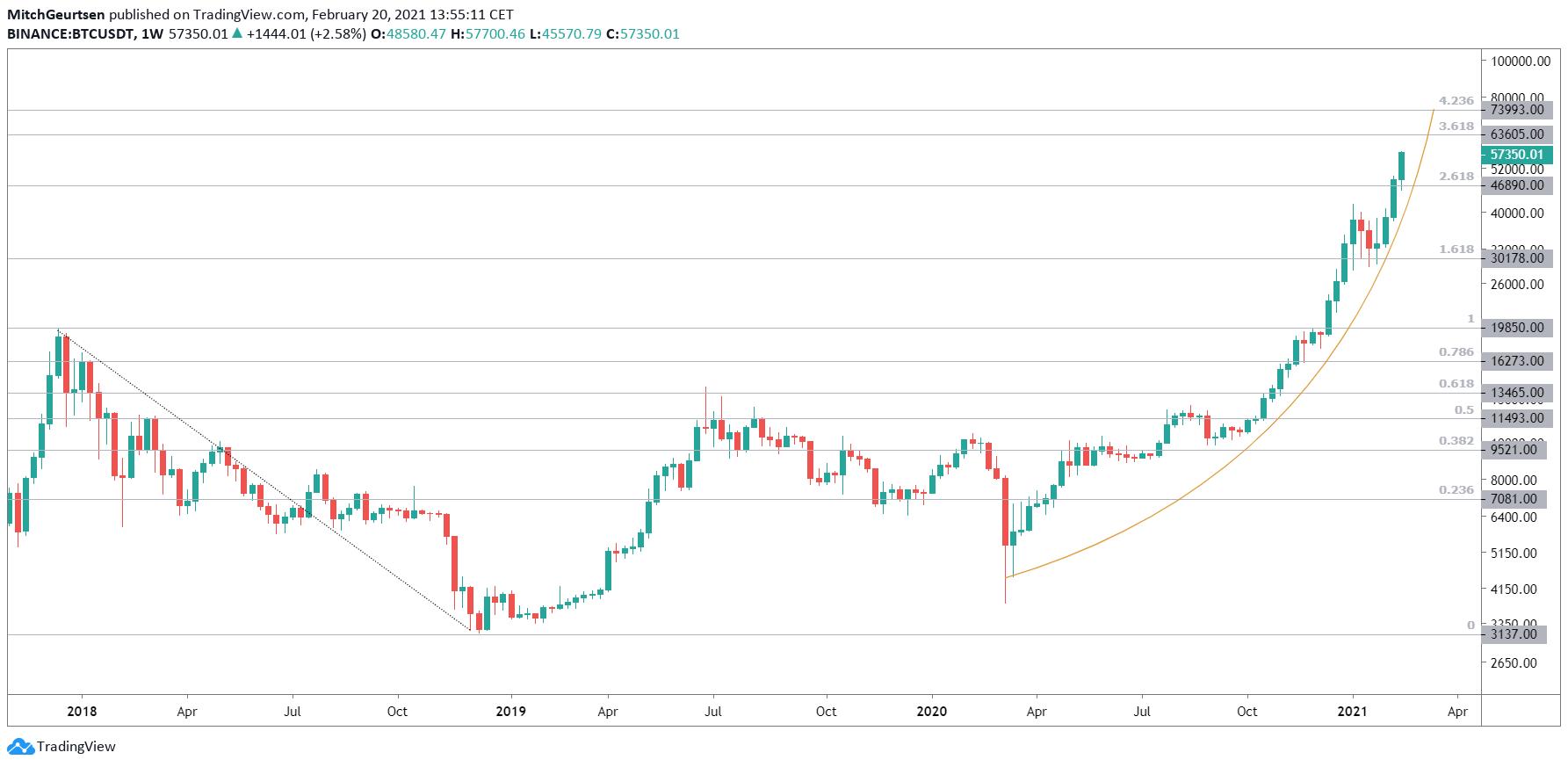 Bitcoin weekgrafiek   target $63.600