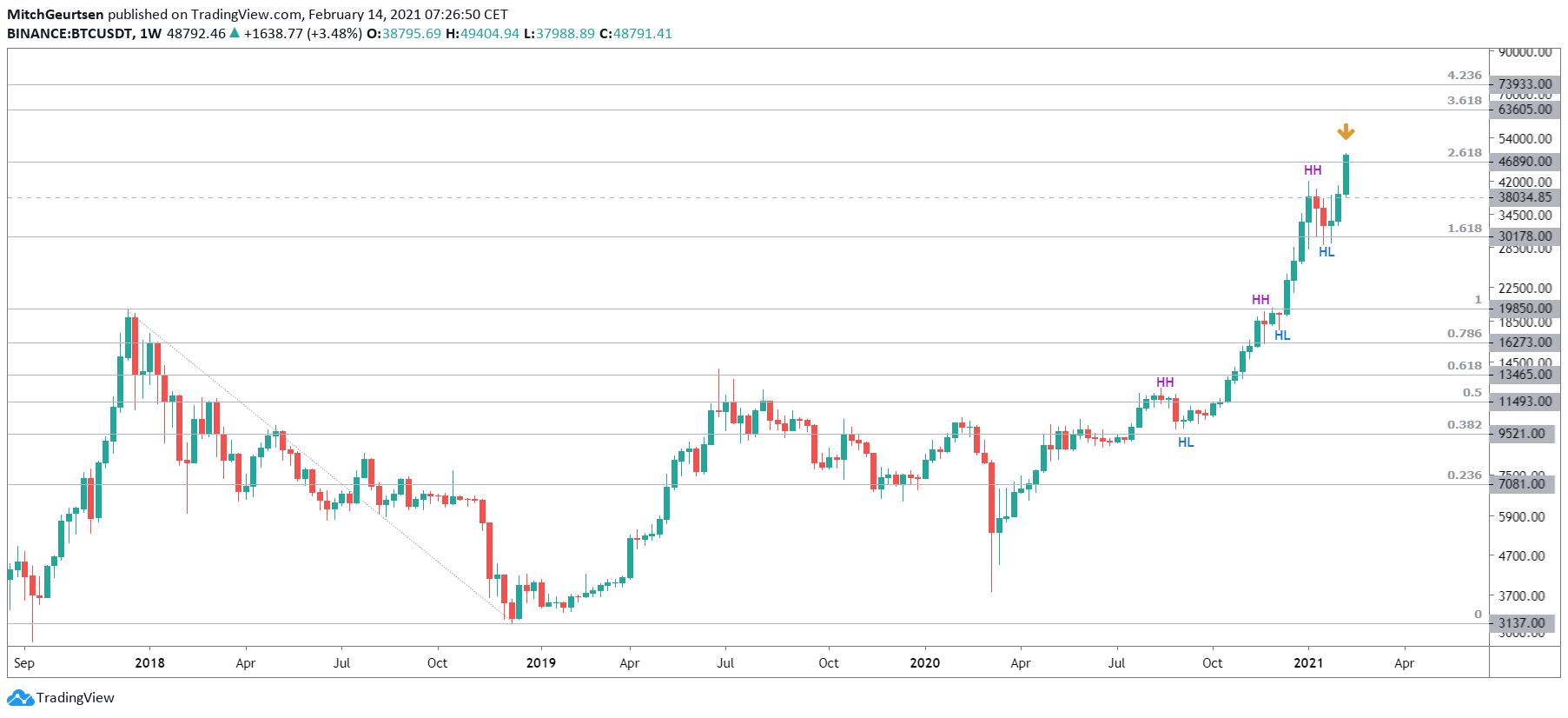 Bitcoin weekgrafiek | respecteer de trend