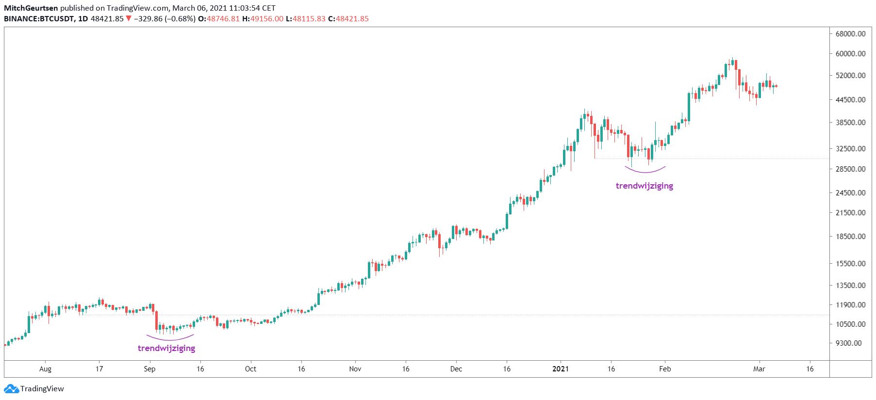 Bitcoin dag | vorige trendwijziging
