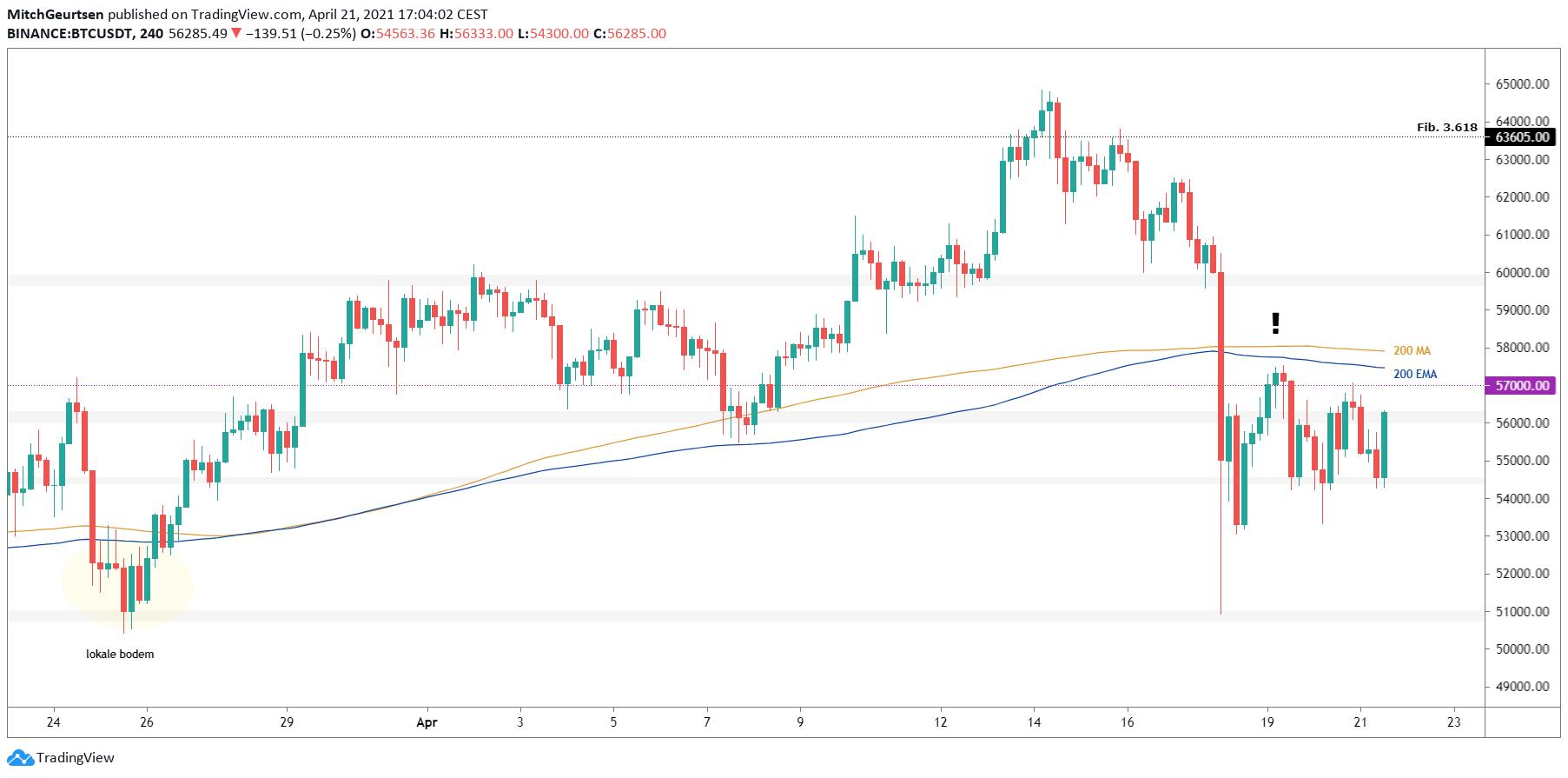 Bitcoin 4 uur | bulls staan onder druk