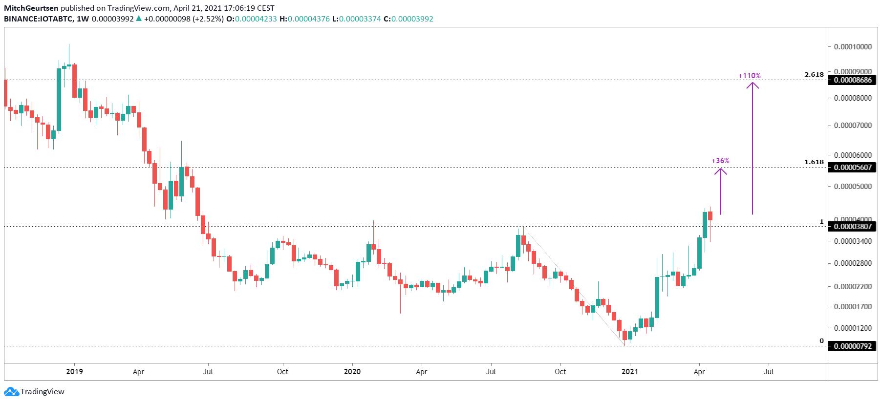 IOTA / BTC | stijging van 50% - 100% mogelijk
