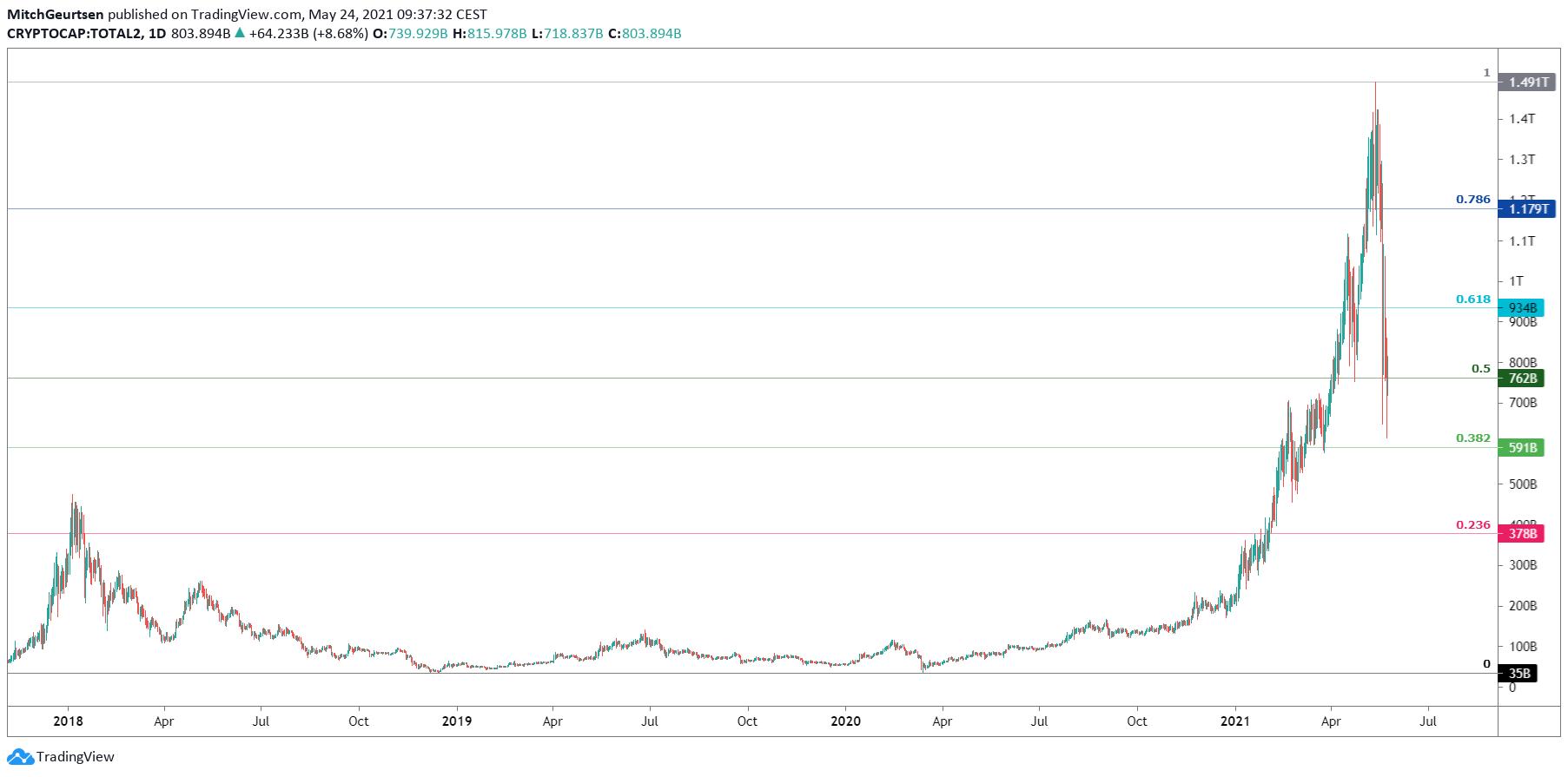 Totale Market Cap Altcoins | Daggrafiek